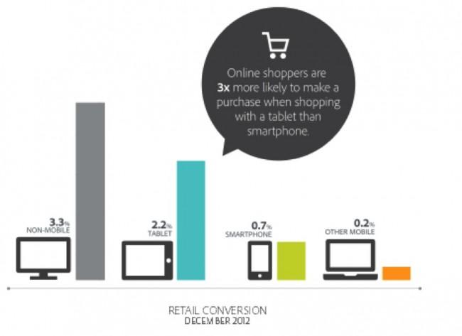 Conversion tablette par rapport mobile, pc en 2012