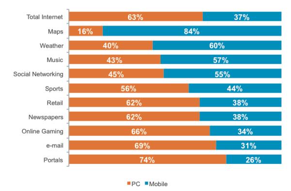 Utilisation ordinateur vs mobile en 2013